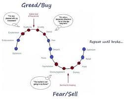 coaching trading ti aiuta a gestire le tue emozioni