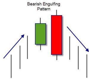 bearish engulfing