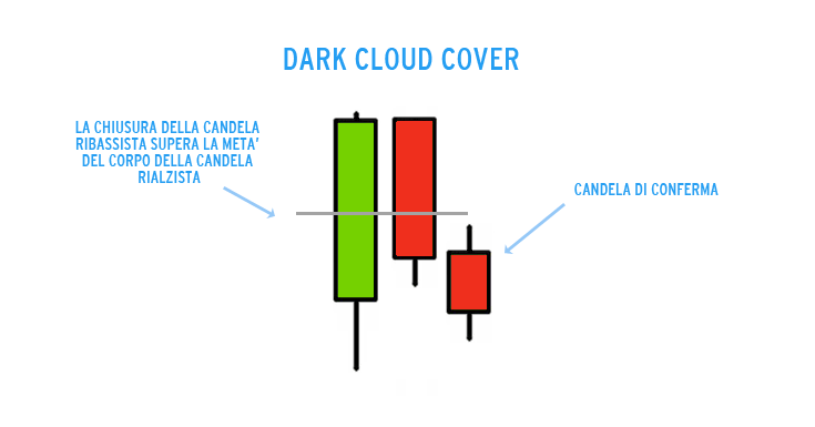 corsi di trading dark cloud cover