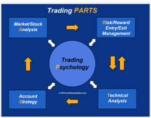 trading significato psicologia e processo