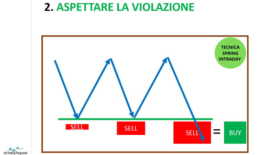 trading intraday passo 2