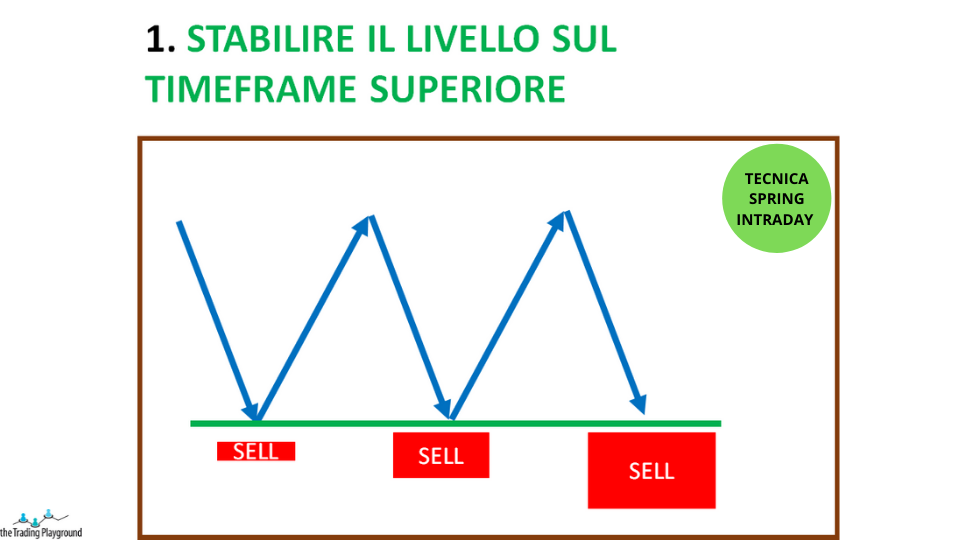trading intraday - spring passo 1